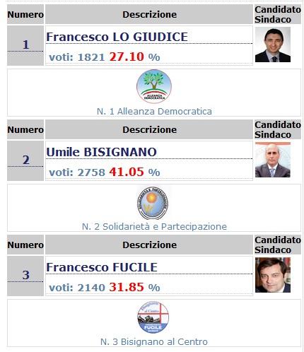 risultati-definitivi-bisignano Bisignano, I risultati definitivi delle elezioni