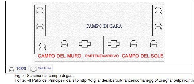 fig3.campopaliojpg L'invenzione della tradizione: La Serenata e Il Palio di Bisignano