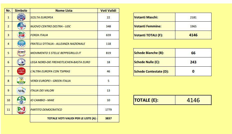 tot-vot2014 Risultati delle Europee nei seggi di Bisignano