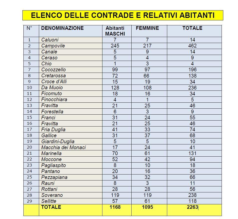 elenco-contrade Elenco contrade e abitanti di Bisignano