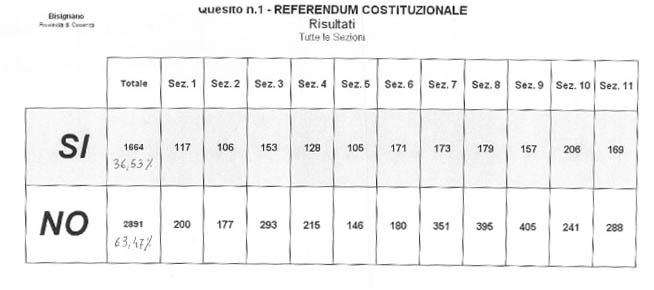 referendum-sezioni Referendum, in tutte le sezioni vince il No