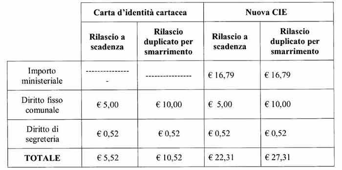 carta-identita-2018-cie Carta d'identità elettronica richiedibile anche al Comune di Bisignano