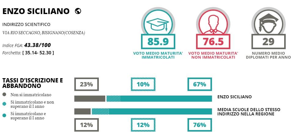 iis-siciliano-eduscopio-2017 Classifica delle migliori scuole superiori, l'istituto di Bisignano all'ultimo posto