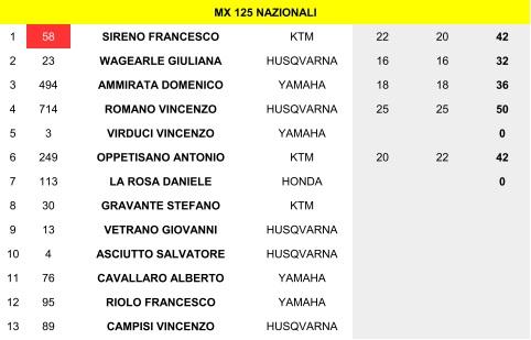 Classifica Challenge MX125 Nazionali