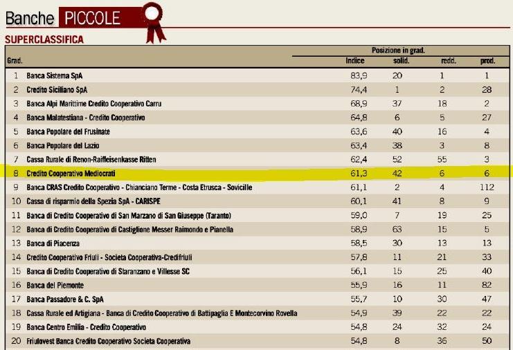 bcc_2 BCC Mediocrati ai vertici della classifica nazionale