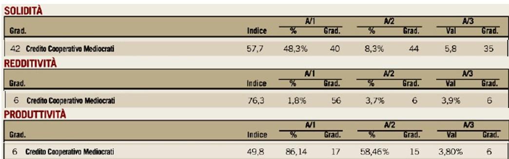 bcc_3 BCC Mediocrati ai vertici della classifica nazionale