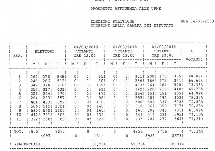 Affluenza_Bisignano_Elezioni2018_CAMERA_1 Bisignano, elezioni 2018 affluenza al 70,34%. Scrutinio in corso