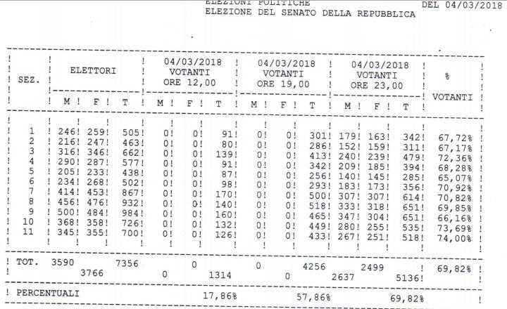 Affluenza_Bisignano_Elezioni2018_SENATO_1 Bisignano, elezioni 2018 affluenza al 70,34%. Scrutinio in corso