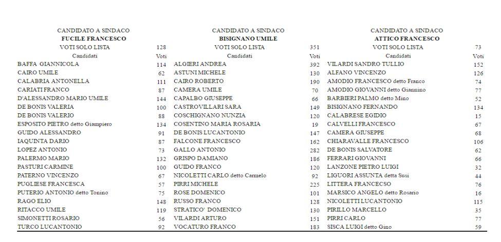Elezioni del 2007, le amministrative a Bisignano